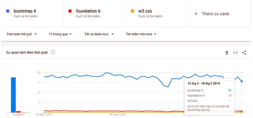 Kết quả tìm kiếm từ Google Trend